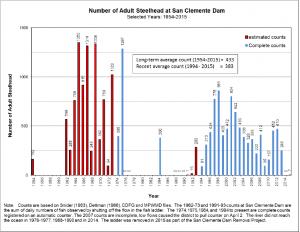 mpwmd – scd fish counts – 1954-2015