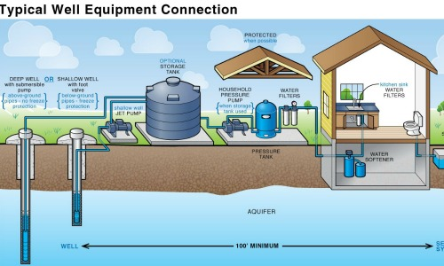 Wells & Water Systems | Monterey Peninsula Water Management DistrictMonterey Peninsula Water Management District